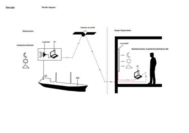 AVPD: Time Light. Teknisk diagram.
