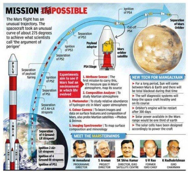 Mission Possible – kort over den indiske mars mission fra 'Times of India'  - www.timesofindia.indiatimes.com