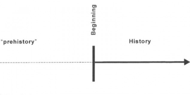 Diagram fra bogen Time Maps – collective Memory and the Social Shape of the Past af Eviatar Zerubavel.