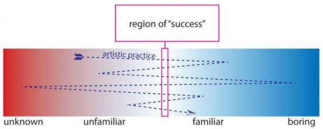 Sandy Smiths diagram for kunstnerisk succes.