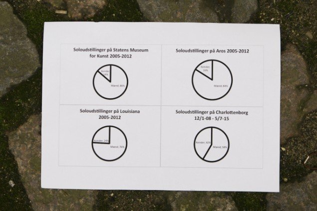 Flyveblade med diagrammer over tal fra Hans Henrik Dams undersøgelse