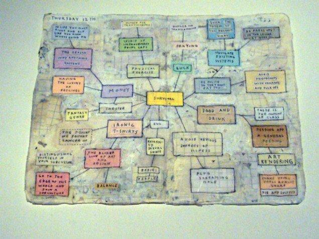 En kunstners kortlægning af menneskelige behov. Simon Evans: Diary, 2009 (foto: Matthias Hvass Borello)