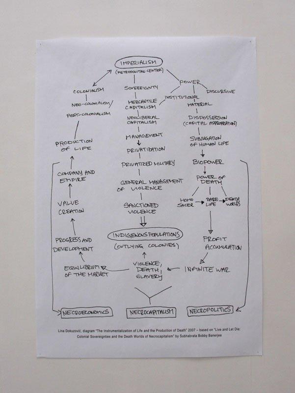 Ét af Lina Dokuzović's diagrammer: The Instrumentalization of Life and the Production of Death, 2009. Foto: Julie Galsbo/BKS Garage