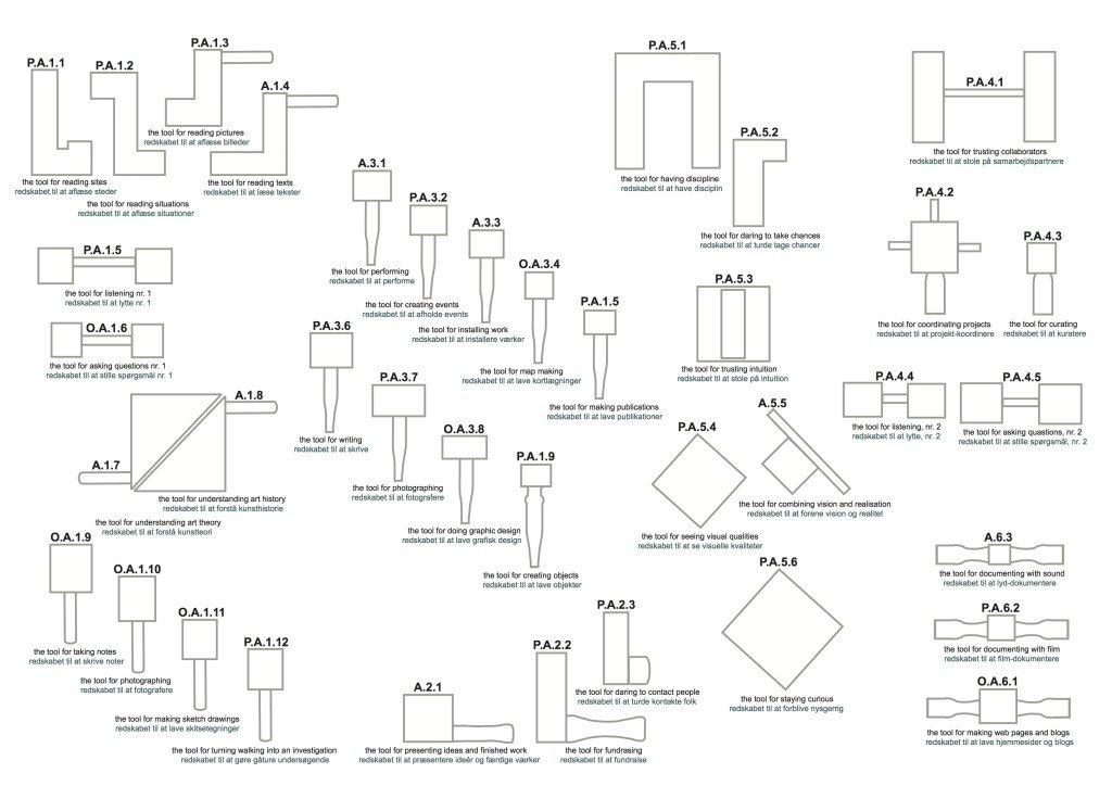My tool wall, 2014. Brandts. Grafisk illustration over kunstnerens arbejdsredskaber.