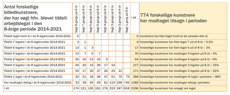Grafik over tildelinger af legater fra Statens Kunstfond