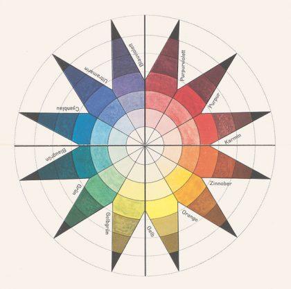 The Bauhaus #itsalldesign